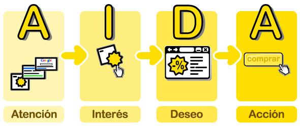Proceso-de-venta-embudo-de-conversión-AIDA